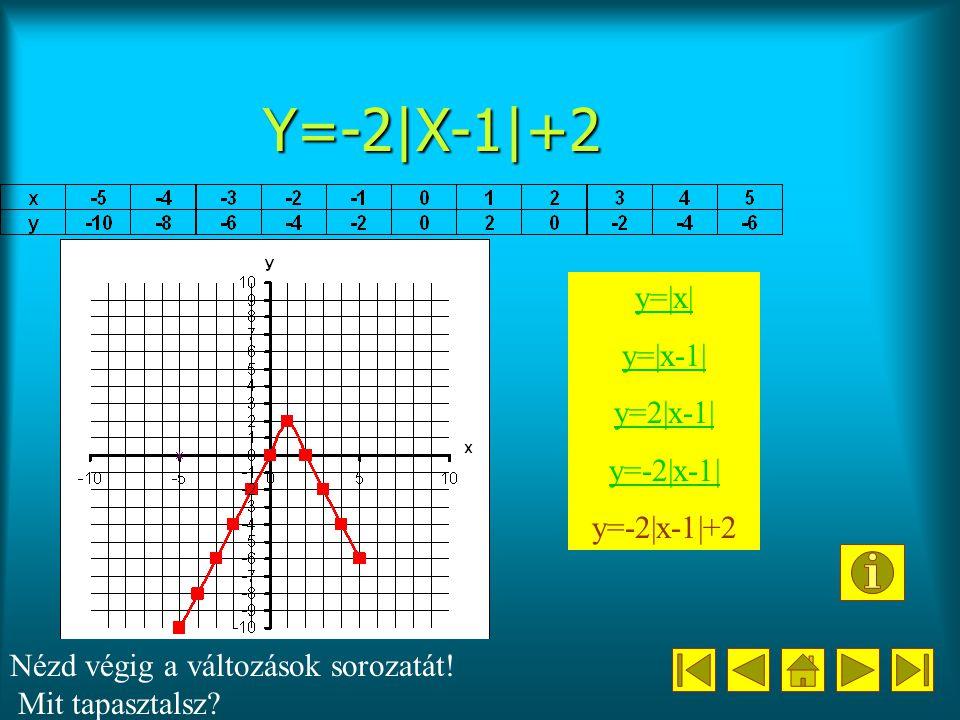 Y=-2|X-1|+2 y=|x| y=|x-1| y=2|x-1| y=-2|x-1| y=-2|x-1|+2 Nézd végig a változások sorozatát.