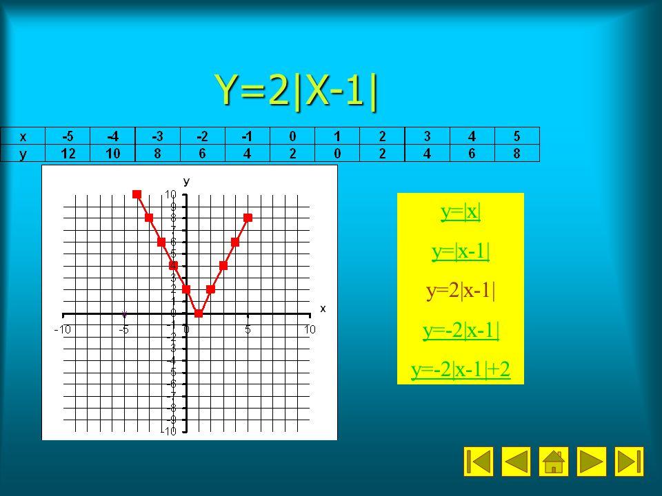 Y=2|X-1| y=|x| y=|x-1| y=2|x-1| y=-2|x-1| y=-2|x-1|+2