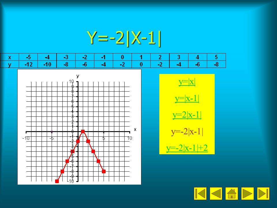 Y=-2|X-1| y=|x| y=|x-1| y=2|x-1| y=-2|x-1| y=-2|x-1|+2