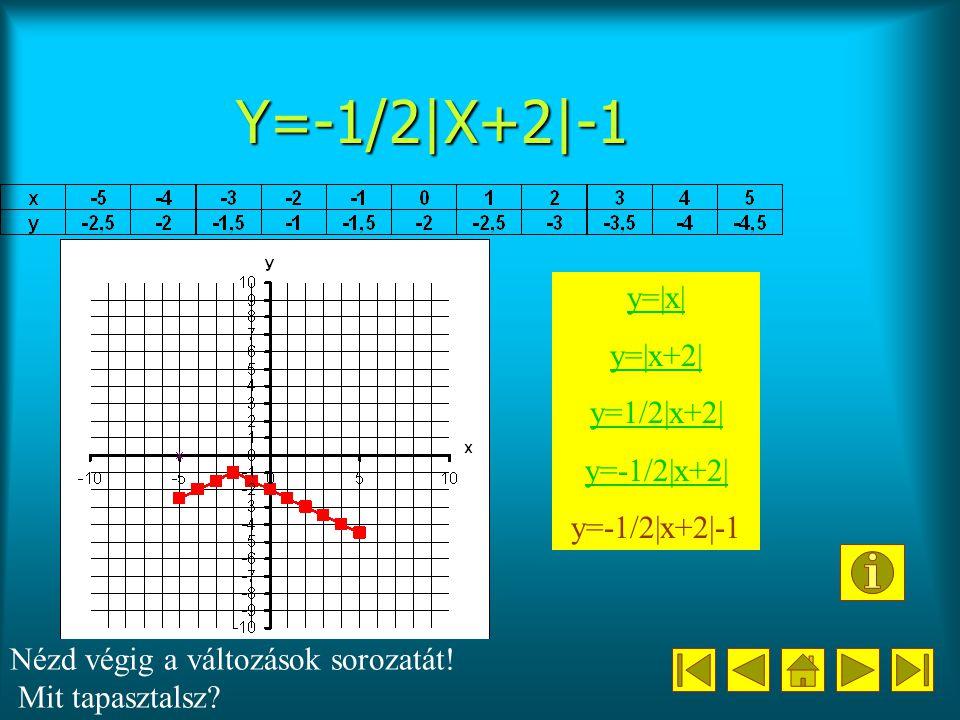 Y=-1/2|X+2|-1 y=|x| y=|x+2| y=1/2|x+2| y=-1/2|x+2| y=-1/2|x+2|-1 Nézd végig a változások sorozatát.