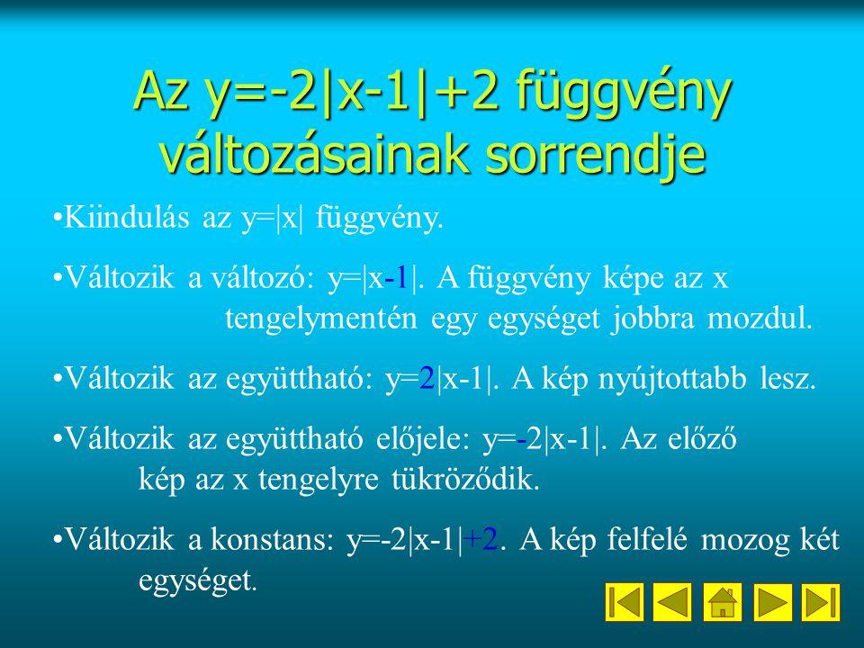 Az y=-2|x-1|+2 függvény változásainak sorrendje Kiindulás az y=|x| függvény.