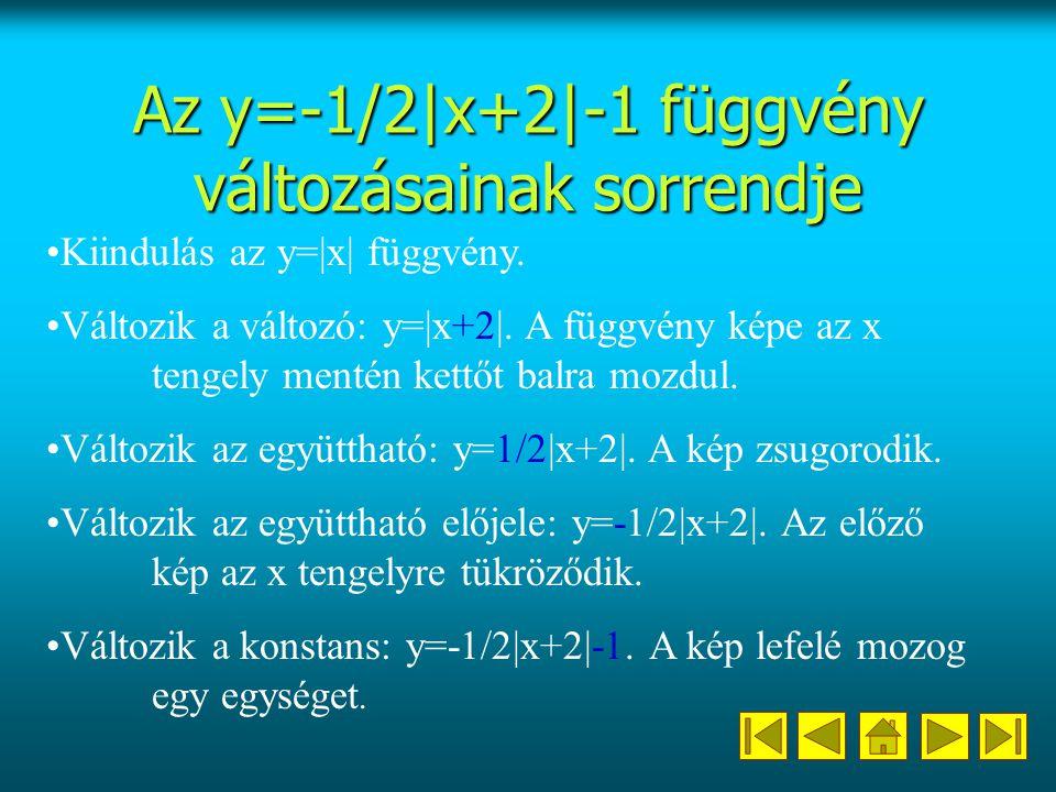 Az y=-1/2|x+2|-1 függvény változásainak sorrendje Kiindulás az y=|x| függvény.