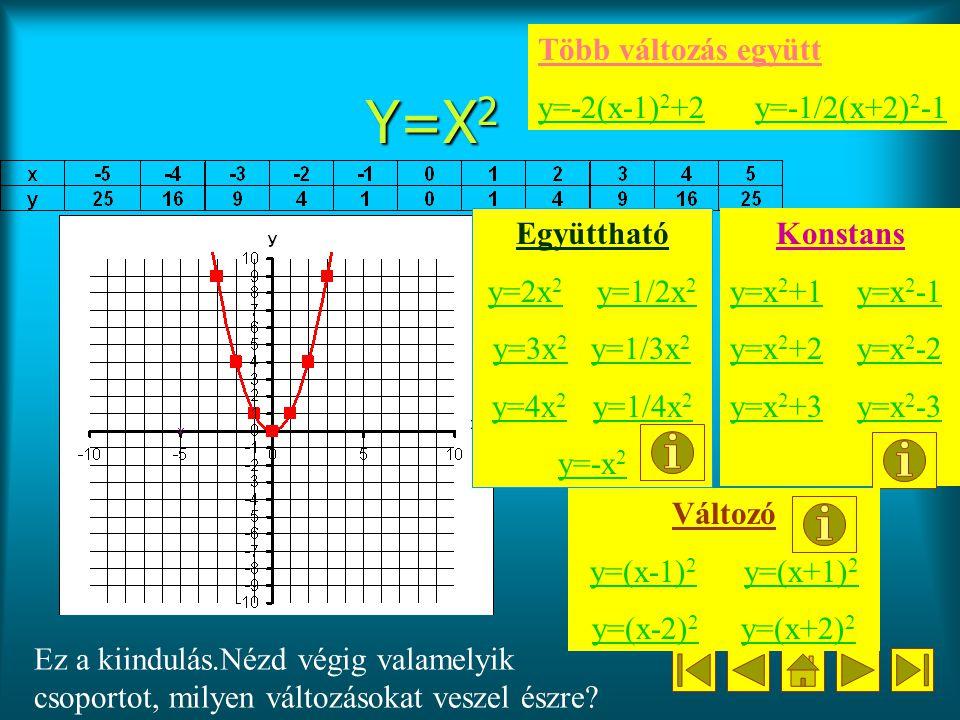 Y=X 2 Együttható y=2x 2 y=2x 2 y=1/2x 2y=1/2x 2 y=3x 2y=3x 2 y=1/3x 2y=1/3x 2 y=4x 2 y=4x 2 y=1/4x 2y=1/4x 2 y=-x 2 Ez a kiindulás.Nézd végig valamelyik csoportot, milyen változásokat veszel észre.
