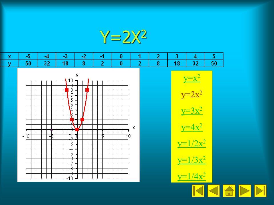 Y=2X 2 y=x 2 y=2x 2 y=3x 2 y=4x 2 y=1/2x 2 y=1/3x 2 y=1/4x 2