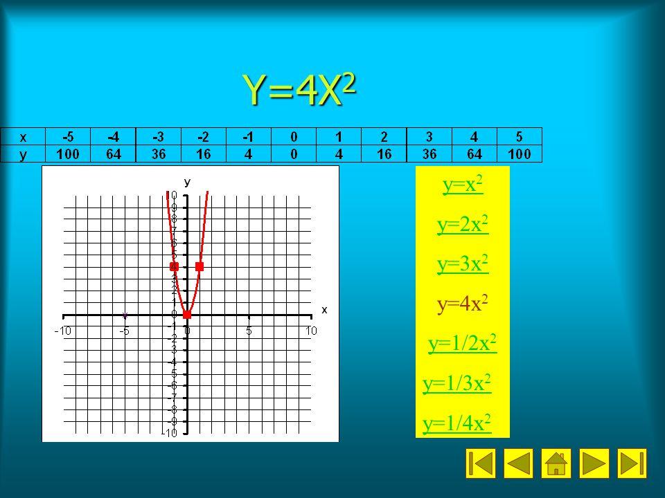 Y=4X 2 y=x 2 y=2x 2 y=3x 2 y=4x 2 y=1/2x 2 y=1/3x 2 y=1/4x 2