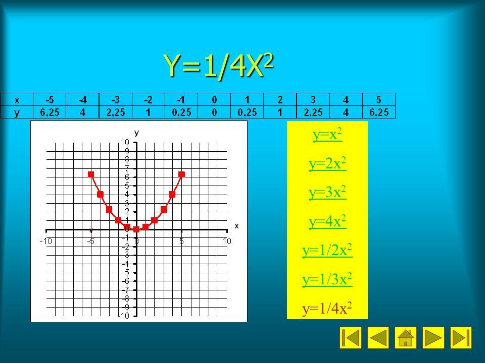 Y=1/4X 2 y=x 2 y=2x 2 y=3x 2 y=4x 2 y=1/2x 2 y=1/3x 2 y=1/4x 2