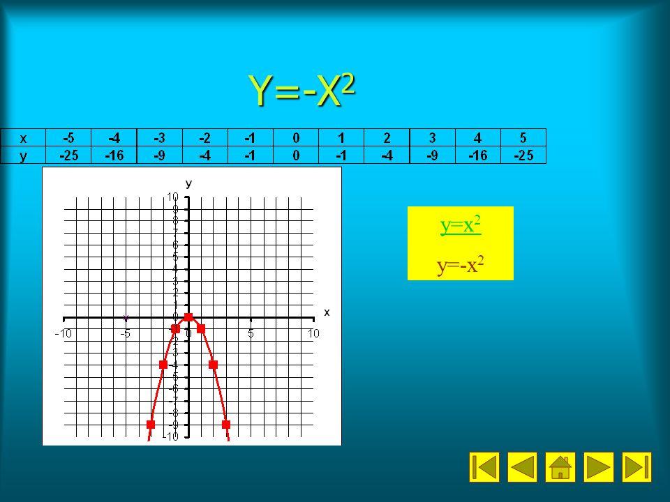 Y=-X 2 y=x 2 y=-x 2