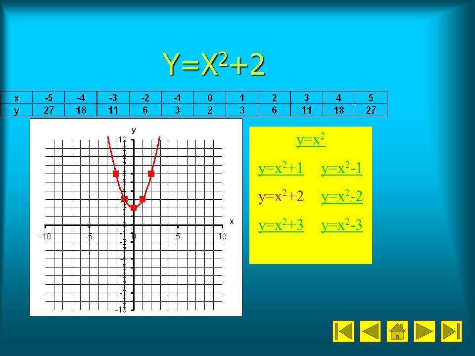 Y=X 2 +2 y=x 2 y=x 2 +1y=x 2 +1 y=x 2 -1y=x 2 y=x 2 +2 y=x 2 -2y=x 2 -2 y=x 2 +3y=x 2 +3 y=x 2 -3y=x 2 -3