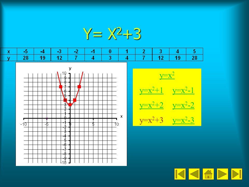Y= X 2 +3 y=x 2 y=x 2 +1y=x 2 +1 y=x 2 -1y=x 2 y=x 2 +2y=x 2 +2 y=x 2 -2y=x 2 -2 y=x 2 +3 y=x 2 -3y=x 2 -3