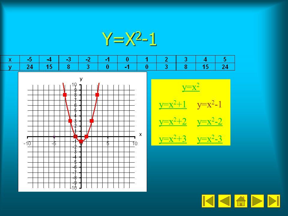 Y=X 2 -1 y=x 2 y=x 2 +1y=x 2 +1 y=x 2 -1 y=x 2 +2y=x 2 +2 y=x 2 -2y=x 2 -2 y=x 2 +3y=x 2 +3 y=x 2 -3y=x 2 -3