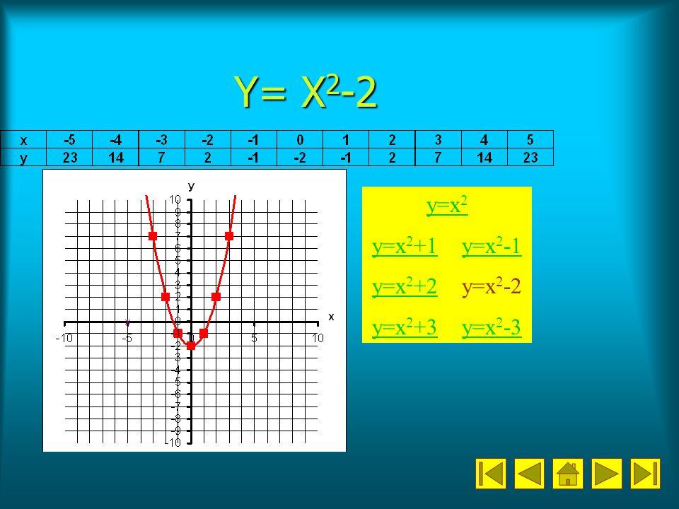 Y= X 2 -2 y=x 2 y=x 2 +1y=x 2 +1 y=x 2 -1y=x 2 y=x 2 +2y=x 2 +2 y=x 2 -2 y=x 2 +3y=x 2 +3 y=x 2 -3y=x 2 -3