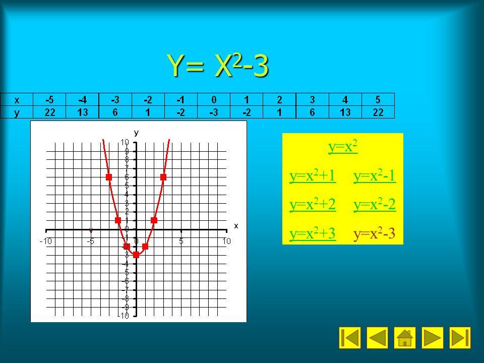 Y= X 2 -3 y=x 2 y=x 2 +1y=x 2 +1 y=x 2 -1y=x 2 y=x 2 +2y=x 2 +2 y=x 2 -2y=x 2 -2 y=x 2 +3y=x 2 +3 y=x 2 -3
