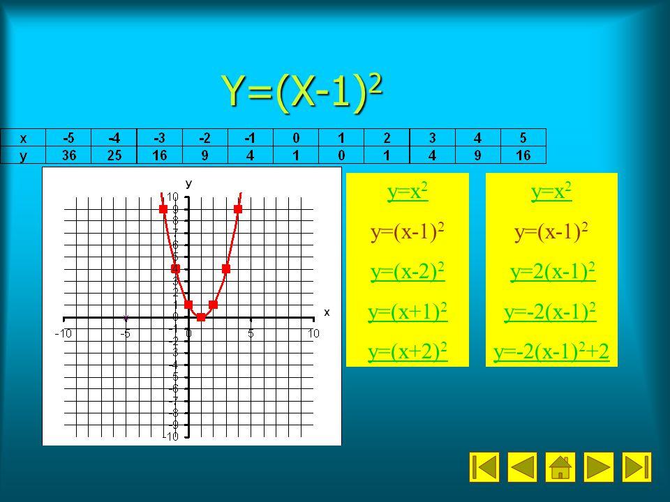 Y=(X-1) 2 y=x 2 y=(x-1) 2 y=(x-2) 2 y=(x+1) 2 y=(x+2) 2 y=x 2 y=(x-1) 2 y=2(x-1) 2 y=2(x-1) 2 y=-2(x-1) 2 y=-2(x-1) 2 y=-2(x-1) 2 +2