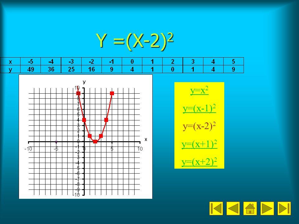 Y =(X-2) 2 y=x 2 y=(x-1) 2 y=(x-2) 2 y=(x+1) 2 y=(x+2) 2