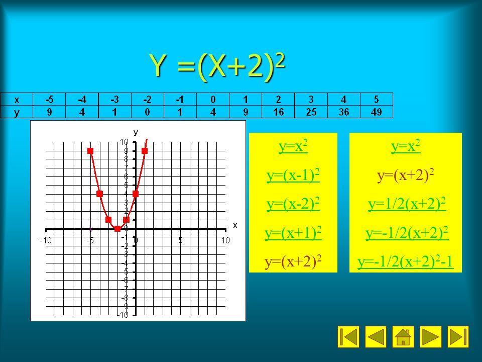 Y =(X+2) 2 y=x 2 y=(x-1) 2 y=(x-2) 2 y=(x+1) 2 y=(x+2) 2 y=x 2 y=(x+2) 2 y=1/2(x+2) 2 y=1/2(x+2) 2 y=-1/2(x+2) 2 y=-1/2(x+2) 2 y=-1/2(x+2) 2