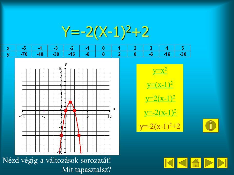 Y=-2(X-1) 2 +2 y=x 2 y=(x-1) 2 y=2(x-1) 2 y=2(x-1) 2 y=-2(x-1) 2 y=-2(x-1) 2 y=-2(x-1) 2 +2 Nézd végig a változások sorozatát.