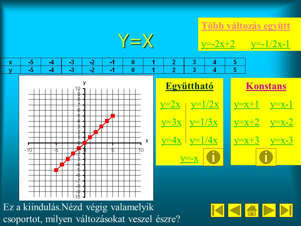 Y=X Együttható y=2xy=2x y=1/2xy=1/2x y=3xy=3x y=1/3xy=1/3x y=4xy=4x y=1/4xy=1/4x y=-x Ez a kiindulás.Nézd végig valamelyik csoportot, milyen változásokat veszel észre.