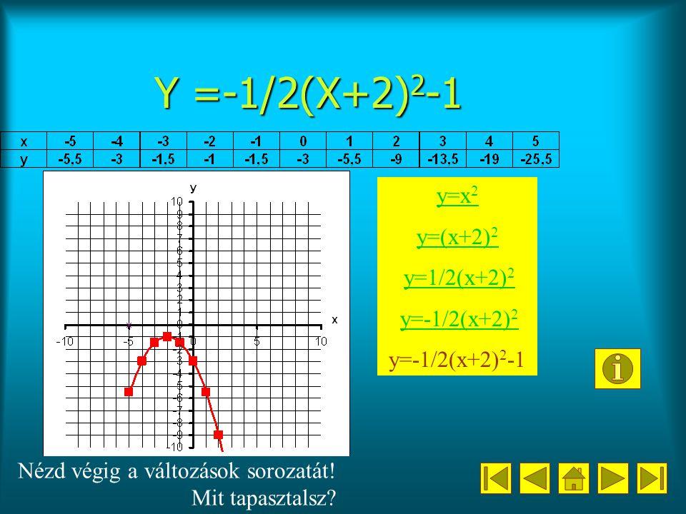 Y =-1/2(X+2) 2 -1 y=x 2 y=(x+2) 2 y=1/2(x+2) 2 y=1/2(x+2) 2 y=-1/2(x+2) 2 y=-1/2(x+2) 2 y=-1/2(x+2) 2 -1 Nézd végig a változások sorozatát.