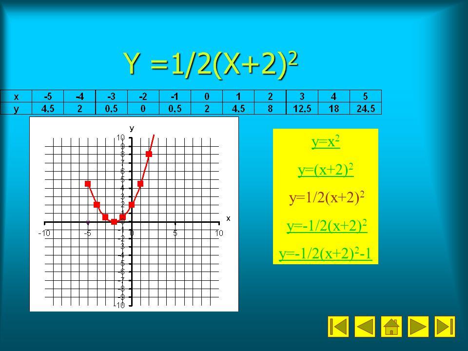 Y =1/2(X+2) 2 y=x 2 y=(x+2) 2 y=1/2(x+2) 2 y=-1/2(x+2) 2 y=-1/2(x+2) 2 y=-1/2(x+2) 2