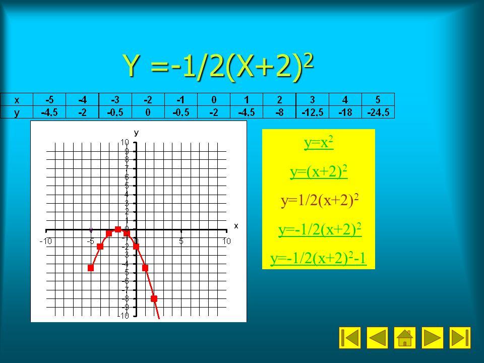 Y =-1/2(X+2) 2 y=x 2 y=(x+2) 2 y=1/2(x+2) 2 y=-1/2(x+2) 2 y=-1/2(x+2) 2 y=-1/2(x+2) 2