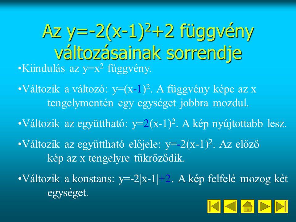 Az y=-2(x-1) 2 +2 függvény változásainak sorrendje Kiindulás az y=x 2 függvény.