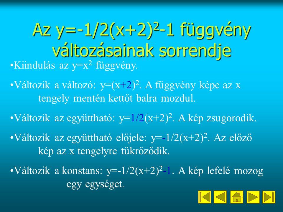 Az y=-1/2(x+2) 2 -1 függvény változásainak sorrendje Kiindulás az y=x 2 függvény.