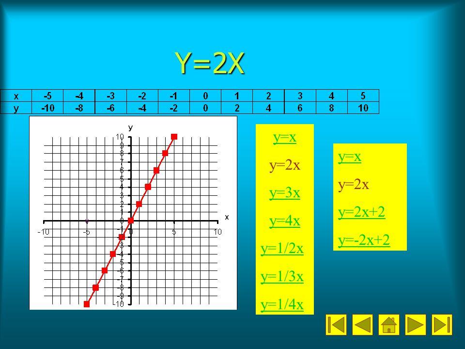 Az y=-1/2x-1 függvény változásainak sorrendje Kiindulás az y=x függvény.