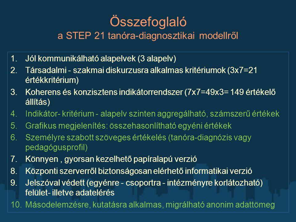 Összefoglaló a STEP 21 tanóra-diagnosztikai modellről 1.Jól kommunikálható alapelvek (3 alapelv) 2.Társadalmi - szakmai diskurzusra alkalmas kritérium