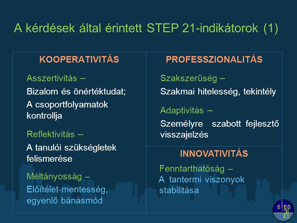 A kérdések által érintett STEP 21-indikátorok (1) KOOPERATIVITÁS Asszertivitás – Bizalom és önértéktudat; A csoportfolyamatok kontrollja Reflektivitás