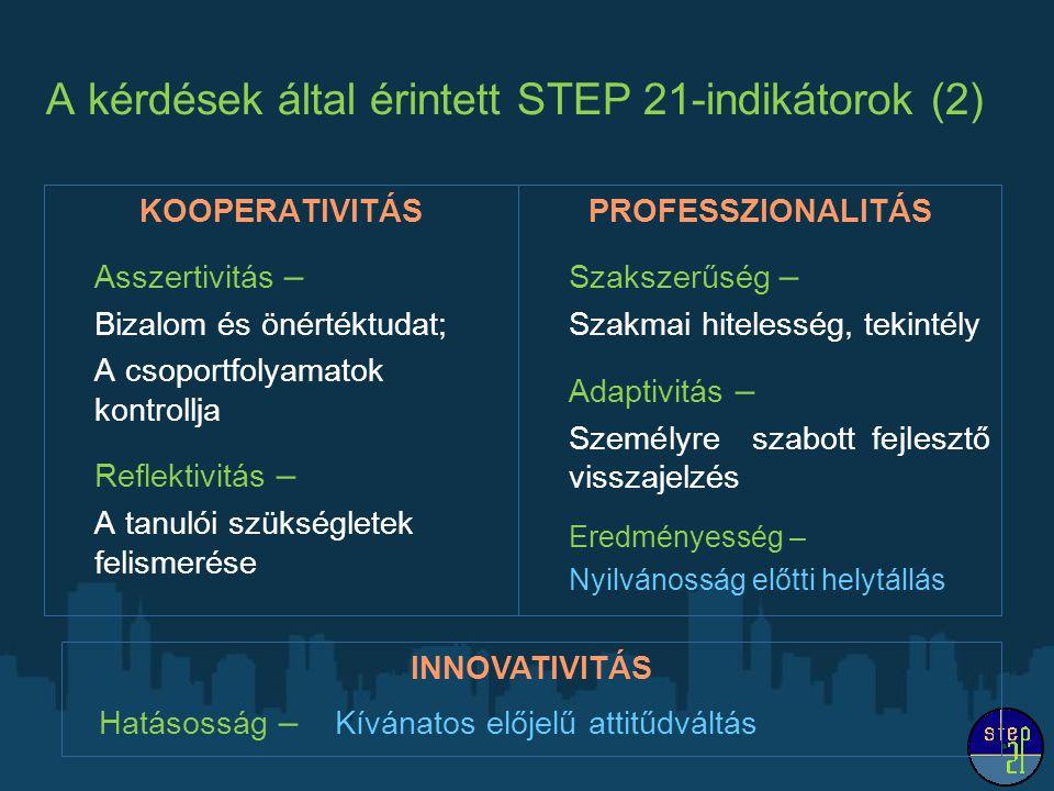 A kérdések által érintett STEP 21-indikátorok (2) KOOPERATIVITÁS Asszertivitás – Bizalom és önértéktudat; A csoportfolyamatok kontrollja Reflektivitás
