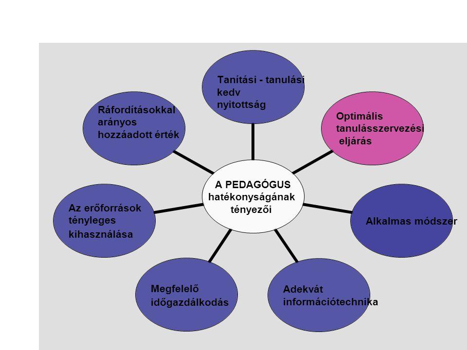 A PEDAGÓGUS hatékonyságának tényezői Tanítási - tanulási kedv nyitottság Optimális tanulásszervezési eljárás Alkalmas módszer Adekvát információtechni