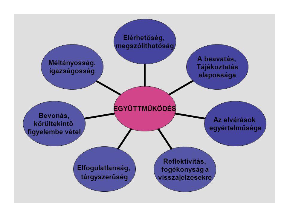 EGYÜTTMŰKÖDÉS Elérhetőség, megszólíthatóság A beavatás, Tájékoztatás alapossága Az elvárások egyértelműsége Reflektivitás, fogékonyság a visszajelzése