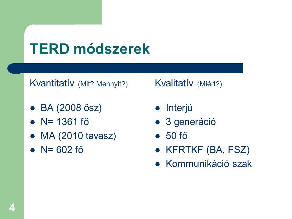 4 TERD módszerek Kvantitatív (Mit? Mennyit?) BA (2008 ősz) N= 1361 fő MA (2010 tavasz) N= 602 fő Kvalitatív (Miért?) Interjú 3 generáció 50 fő KFRTKF