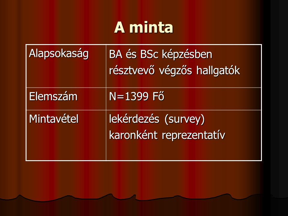 A minta Alapsokaság BA és BSc képzésben résztvevő végzős hallgatók Elemszám N=1399 Fő Mintavétel lekérdezés (survey) karonként reprezentatív