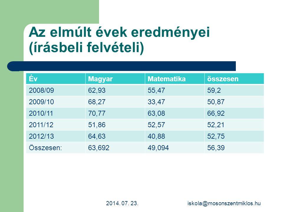 Az elmúlt évek eredményei (írásbeli felvételi) ÉvMagyarMatematikaösszesen 2008/0962,9355,4759,2 2009/1068,2733,4750,87 2010/1170,7763,0866,92 2011/125