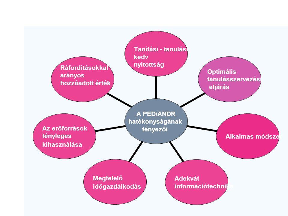 A PED/ANDR hatékonyságának tényezői Tanítási - tanulási kedv nyitottság Optimális tanulásszervezési eljárás Alkalmas módszer Adekvát információtechnik
