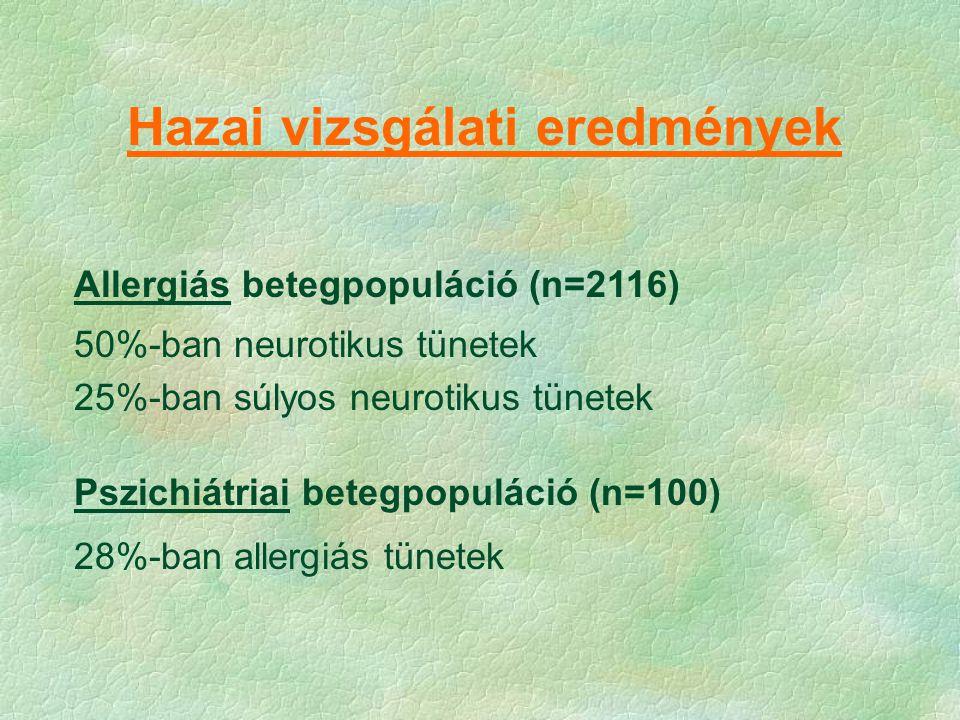 Hazai vizsgálati eredmények Allergiás betegpopuláció (n=2116) 50%-ban neurotikus tünetek 25%-ban súlyos neurotikus tünetek Pszichiátriai betegpopuláci