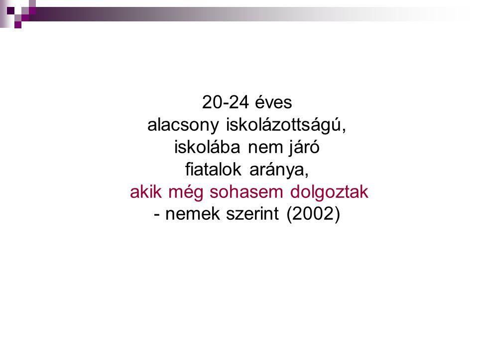 20-24 éves alacsony iskolázottságú, iskolába nem járó fiatalok aránya, akik még sohasem dolgoztak - nemek szerint (2002)