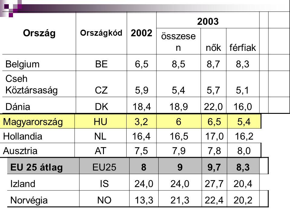 Ország Országkód 2002 2003 összese nnőkférfiak BelgiumBE6,58,58,78,3 Cseh KöztársaságCZ5,95,45,75,1 DániaDK18,418,922,016,0 MagyarországHU3,266,55,4 H