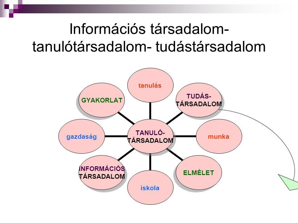 Információs társadalom- tanulótársadalom- tudástársadalom TANULÓ- TÁRSADALOM tanulás TUDÁS- TÁRSADALOM munkaELMÉLETiskola INFORMÁCIÓS TÁRSADALOM gazda