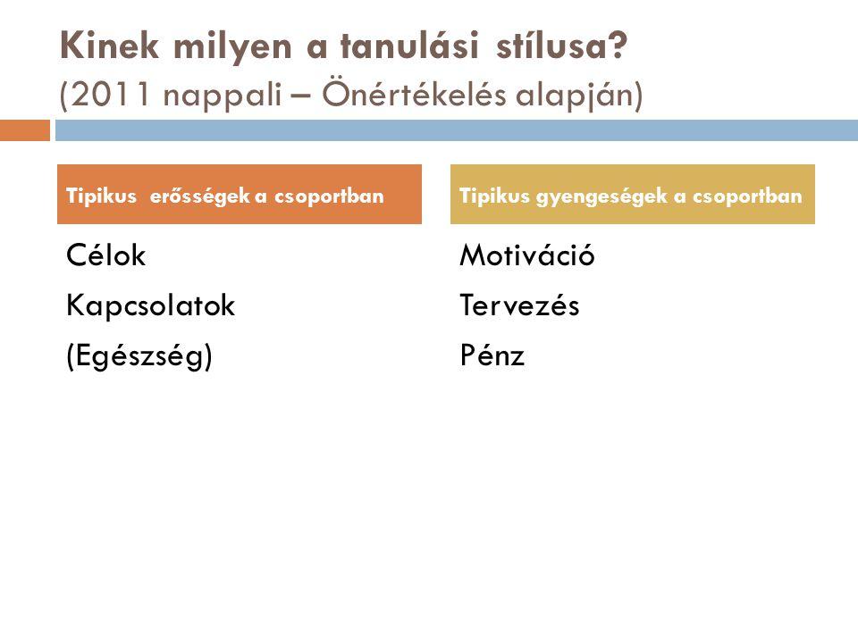 Kinek milyen a tanulási stílusa? (2011 nappali – Önértékelés alapján) Célok Kapcsolatok (Egészség) Motiváció Tervezés Pénz Tipikus erősségek a csoport