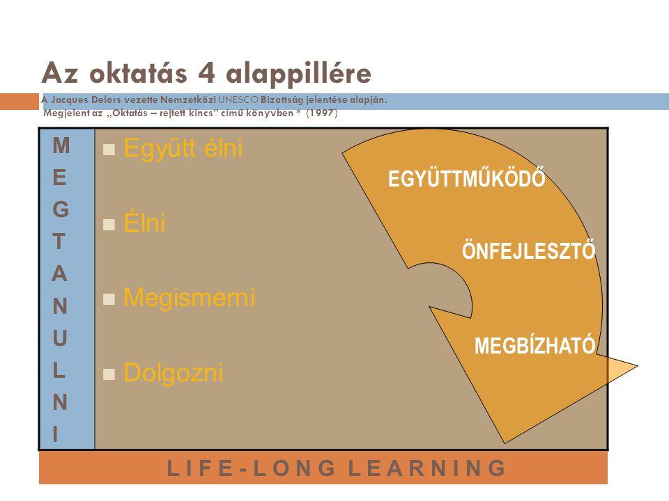 A hallgatók fogalmainak csoportosítása I. Családi szocializáció III.Közösségi szocializáció IV.Perszonalizáció II. Iskolai szocializáció