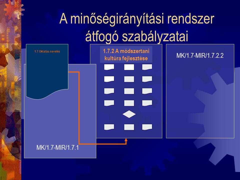 A modellkövetelmények áttekintő ábrái MK/1 MK/2MK/7 Áttekintő ábra 1.7 Oktatás-nevelés MK/8