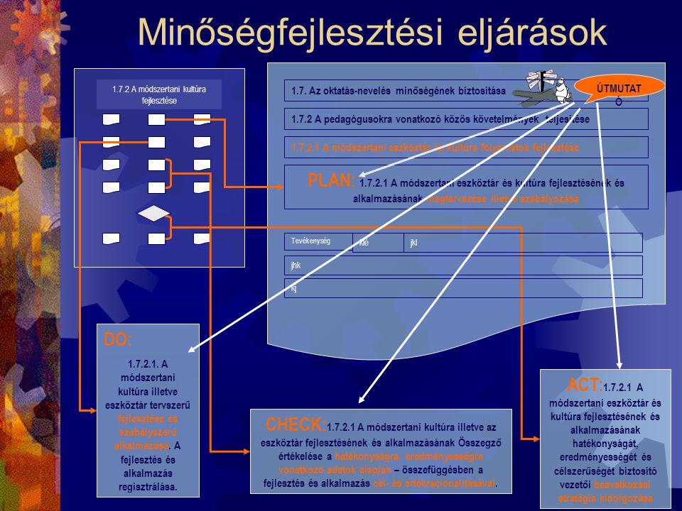1.7.2 A módszertani kultúra fejlesztése A minőségirányítási rendszer átfogó szabályzatai MK/1.7-MIR/1.7.1 MK/1.7-MIR/1.7.2.2 1.7 Oktatás-nevelés