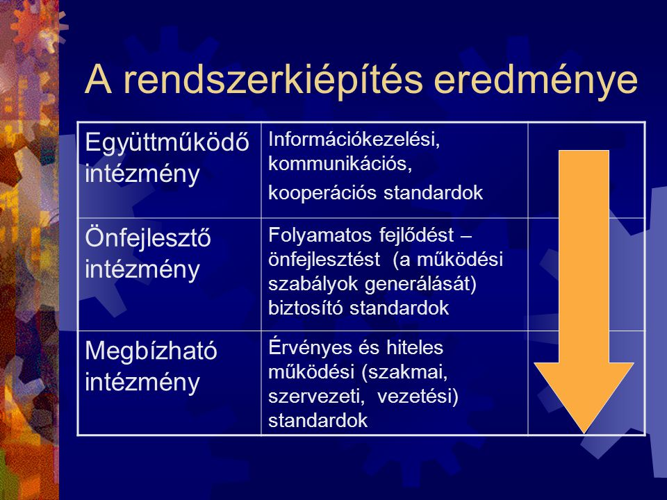 A Comenius plusz minőségirányítási rendszer-modell kiterjed:  az együttműködési kultúra fejlesztésére  az intézményi munka minőségének folyamatos fe