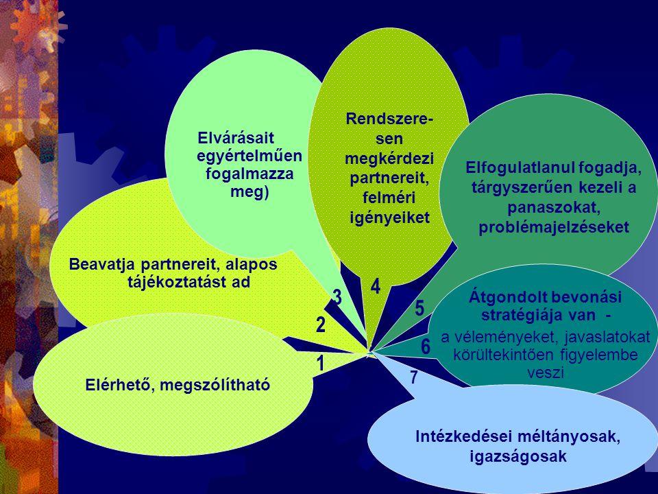 Elérhető, megszólítható Beavatja partnereit, alapos tájékoztatást ad Elvárásait egyértelműen fogalmazza meg) Rendszere- sen megkérdezi partnereit, felméri igényeiket Átgondolt bevonási stratégiája van - a véleményeket, javaslatokat körültekintően figyelembe veszi Intézkedései méltányosak, igazságosak 1 2 3 4 5 6 7 Elfogulatlanul fogadja, tárgyszerűen kezeli a panaszokat, problémajelzéseket