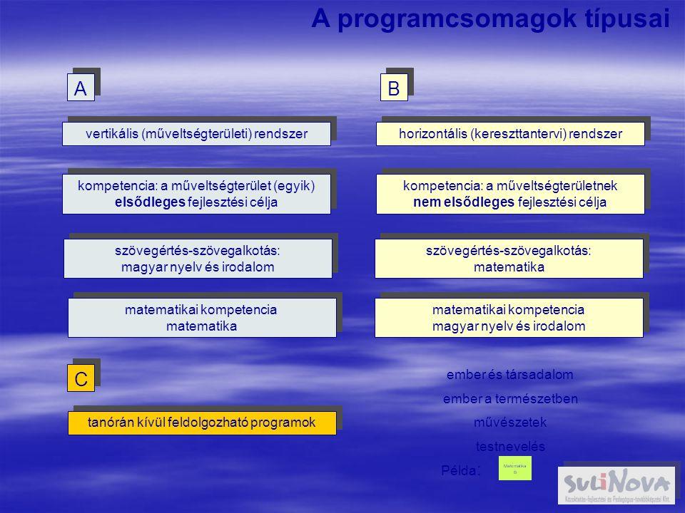 A programcsomagok típusai vertikális (műveltségterületi) rendszer kompetencia: a műveltségterület (egyik) elsődleges fejlesztési célja szövegértés-szövegalkotás: magyar nyelv és irodalom horizontális (kereszttantervi) rendszer kompetencia: a műveltségterületnek nem elsődleges fejlesztési célja szövegértés-szövegalkotás: matematika A A B B C C tanórán kívül feldolgozható programok matematikai kompetencia matematika matematikai kompetencia magyar nyelv és irodalom ember és társadalom ember a természetben művészetek testnevelés Példa :