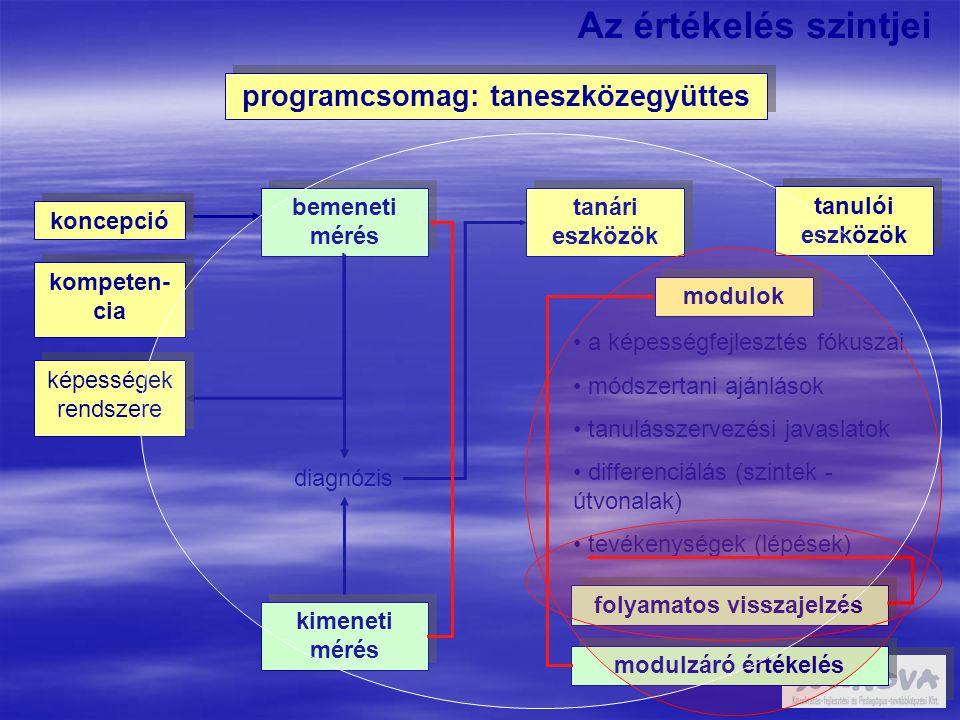 programcsomag: taneszközegyüttes bemeneti mérés tanári eszközök koncepció kompeten- cia diagnózis modulok a képességfejlesztés fókuszai módszertani ajánlások tanulásszervezési javaslatok differenciálás (szintek - útvonalak) tevékenységek (lépések) folyamatos visszajelzés modulzáró értékelés kimeneti mérés tanulói eszközök Az értékelés szintjei képességek rendszere