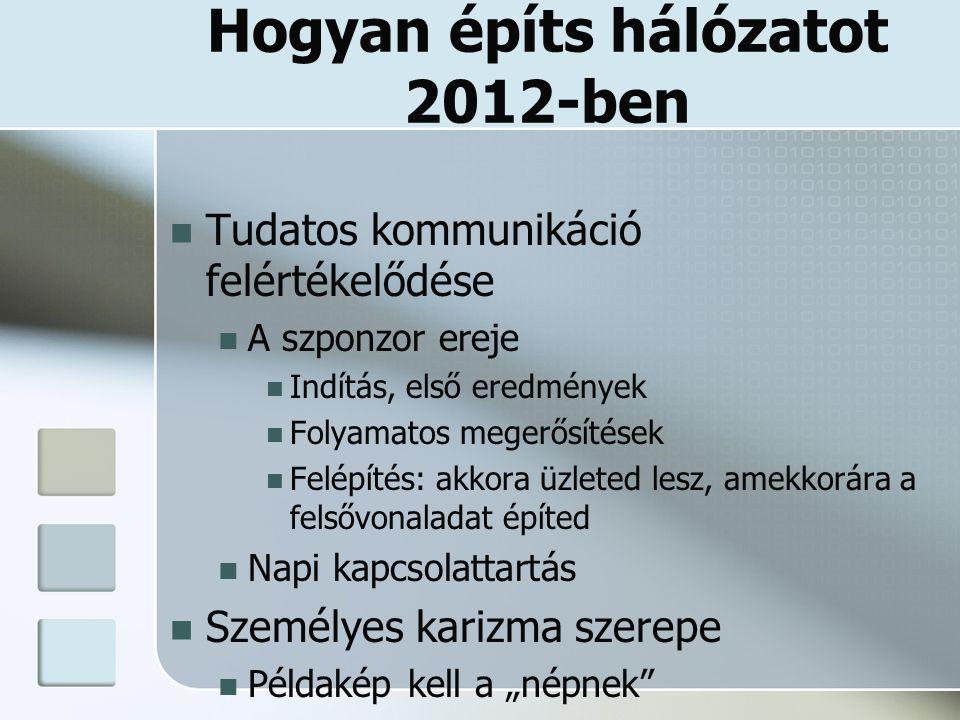 Hogyan építs hálózatot 2012-ben Tudatos kommunikáció felértékelődése A szponzor ereje Indítás, első eredmények Folyamatos megerősítések Felépítés: akk