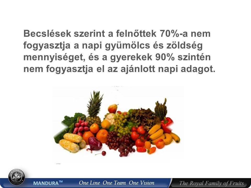 One Line One Team One Vision Becslések szerint a felnőttek 70%-a nem fogyasztja a napi gyümölcs és zöldség mennyiséget, és a gyerekek 90% szintén nem fogyasztja el az ajánlott napi adagot.